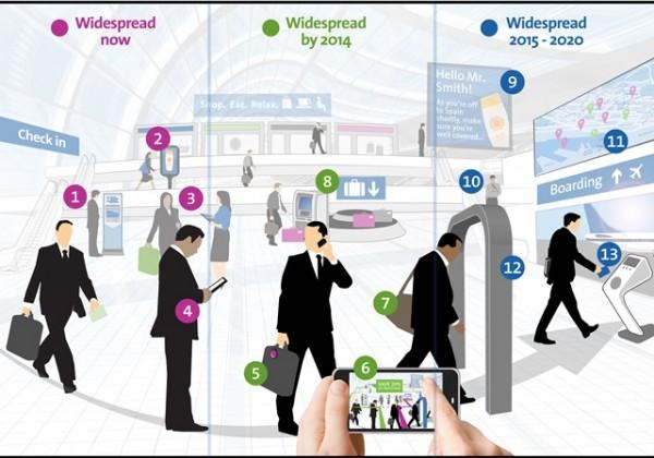 Infográfico prevê como serão os aeroportos no Brasil | Fonte: Blog da Amadeus
