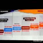 A tabela de preços de todas as novas Rangers da Ford