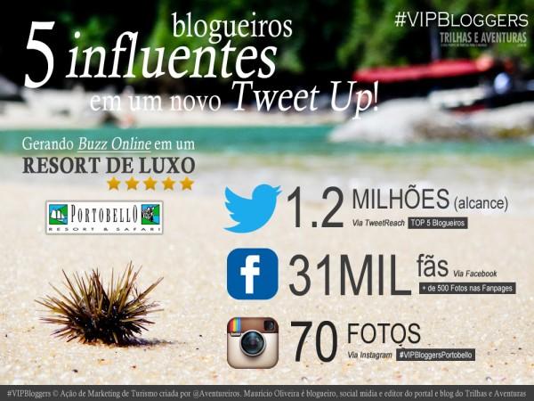 Infográfico do 1º #VIPBloggersPortobello